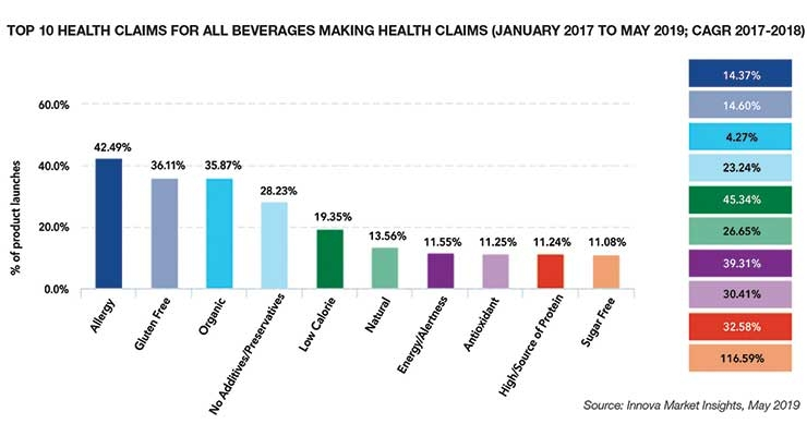Clean & Fresh:  Innovation Saturates  Beverage Market