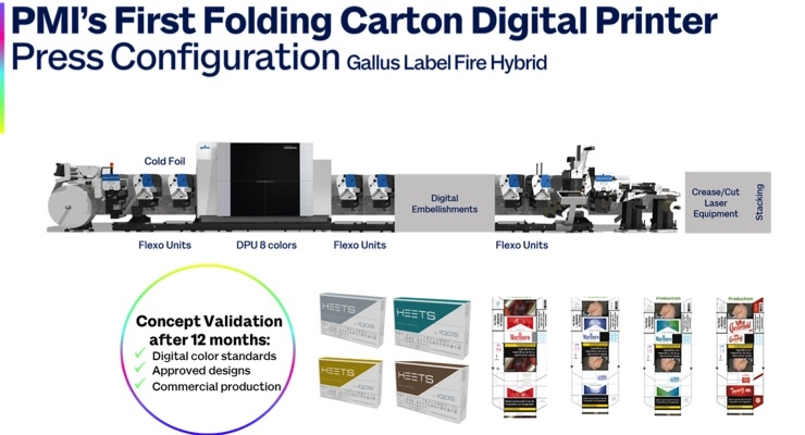 Philip Morris brings printing in-house with Gallus digital hybrid technology