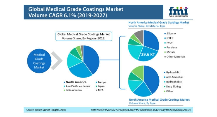 Medical Grade Coatings Market Estimated to Reach $8.5 Billion by 2027