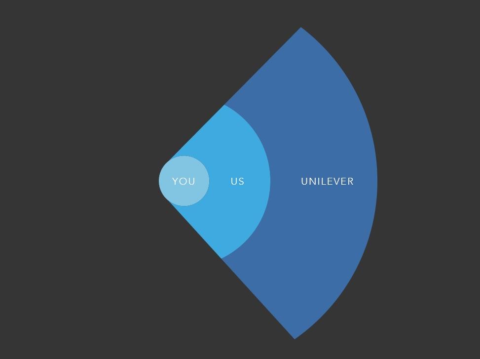 Unilever Ventures Invests in Influencer