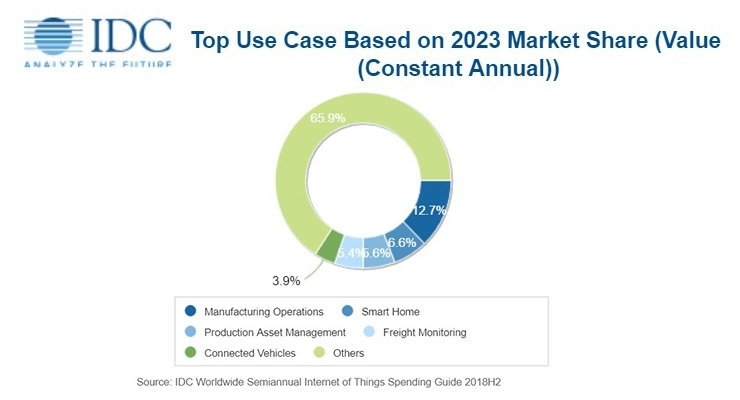 IDC: Internet Of Things Spending To Grow To $1 1 Trillion In