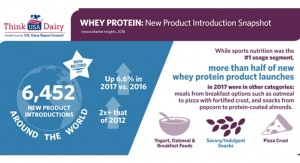 Whey Protein: New Product Introduction Snapshot