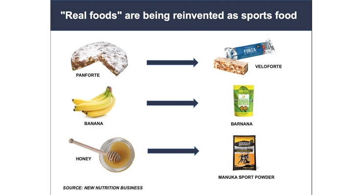 The Sports Sector Looks to 'Real Food' for Fuel
