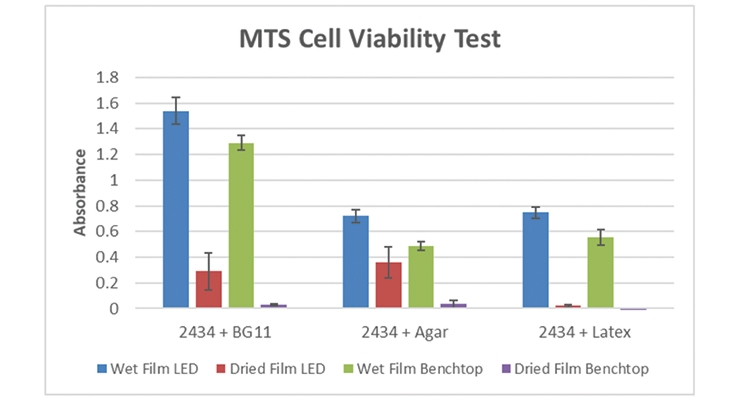 Figure 5.  MTS viability data for 2434 algae cells under different incubation conditions.