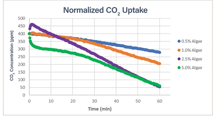 Figure 10.  Carbon dioxide uptake (drop in CO2 ppm with time) for the coated PET containers at various algae loading levels measured on the day the PET containers were made.