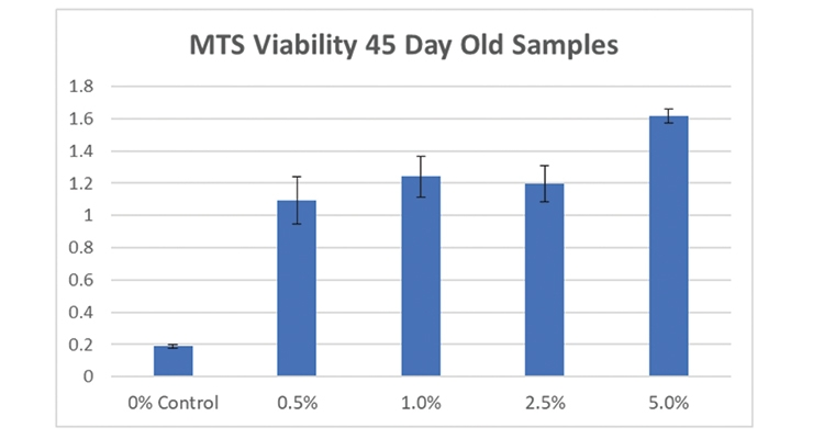 Figure 13.  MTS viability results for samples at 0.5, 1, 2.5, and 5% algae loading levels after 45 days of use show significant increases in absorbance over the coating control with no algae cells indicating living cells are still present in the old coatings.