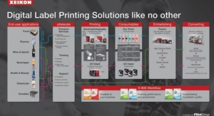 Xeikon Launches 'TRANSFORM' at Labelexpo Europe 2019