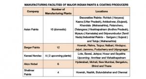 Paint & Coatings Industry In United Arab Emirates - Coatings World
