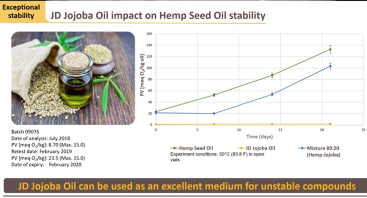 Jojoba Oil Can Stabilize Hemp Oil