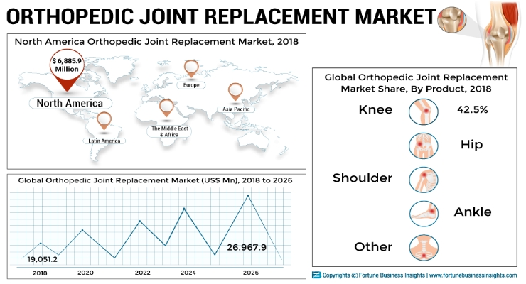 North America accounts for the largest share in the global orthopedic joint replacement market. Image courtesy of Fortune Business Insights.