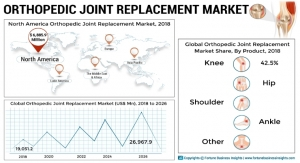 Orthopedic Joint Replacement Market to Exhibit 5.1% CAGR by 2026