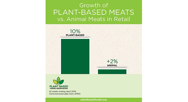 Plant-Based Foods Market Grows to $4.5 Billion in U.S.