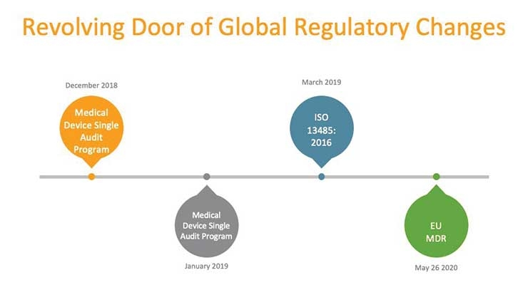 These international regulatory challenges join the FDA's increased number of issued guidances. In 2018, the FDA had planned to release 20 new guidances, but in reality, it issued 65. For 2019, the FDA's agenda includes another 27 new guidances. Graphic courtesy of Veeva Systems.