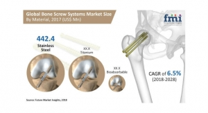 Bone Screw System Market is Expected to Exceed $1.96 Billion by End of 2028