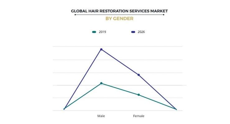 Hair Restoration Services Market to Reach $12 Billion by 2026