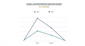 Hair Restoration Services Market to Reach $12 Billion by 2026