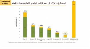 Jojoba Oil: A Natural, After-Sun Solution