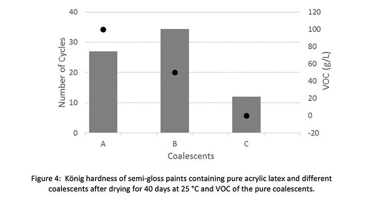 Low-VOC  Coalescents