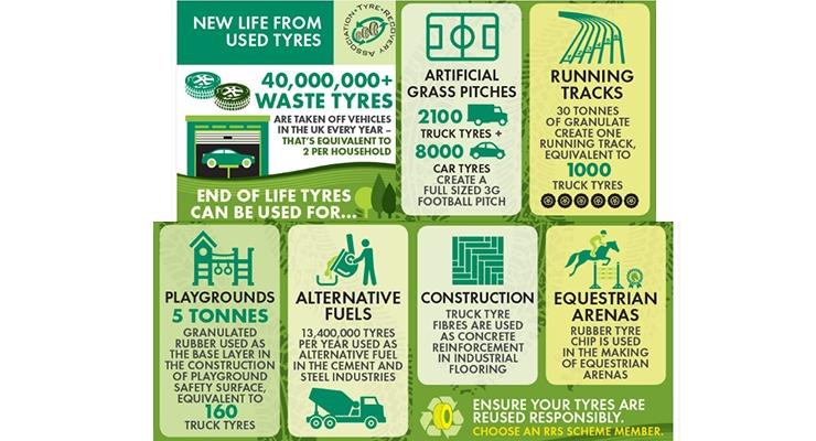 Source: Tyre Recovery Association
