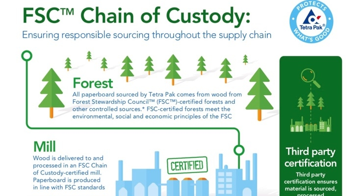 ​​​​​​​​​​​​​​Tetra Pak Surpasses 500 Billion FSC Labeled Package Milestone​