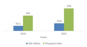 Bone Growth Stimulators Market to Exceed $1.2B by 2025