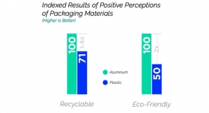 New Research on Buying 'Green'