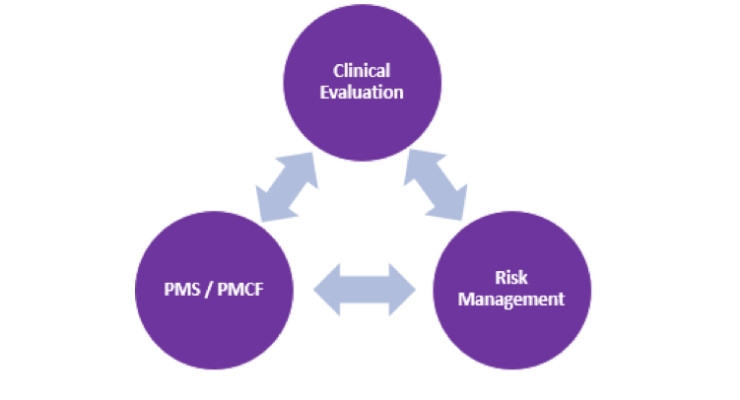 How Identifying Gaps in Clinical Data Can Ease the Transition to New Regulations