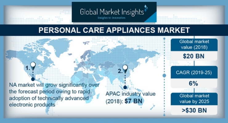 Personal Care Appliances Market Report