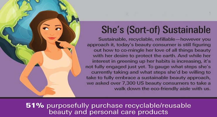 Infographic: The Sustainable Consumer