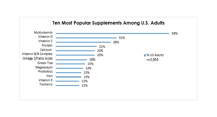 Dietary Supplement Usage Trends Reveal Vital Role in Health & Wellness