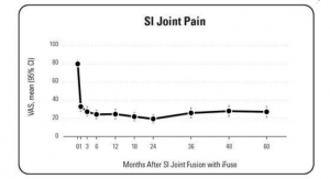 Si-Bone Publishes Five-Year Prospective Study Results