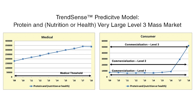 Getting Ahead of the Curve: Perspectives on Protein—Plant-Based & Beyond