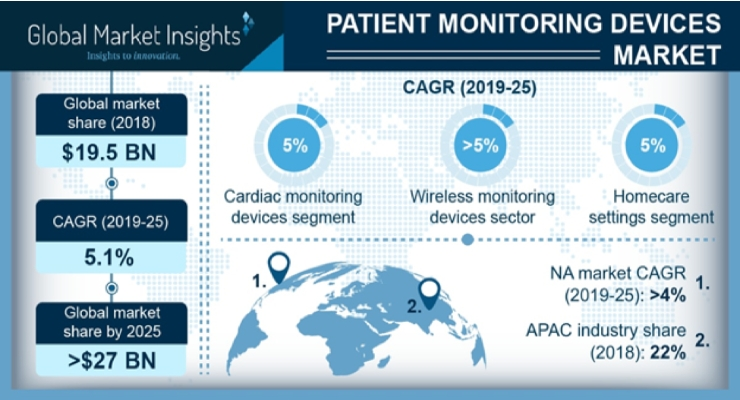 Patient Monitoring Device Market to Exceed $27B by 2025