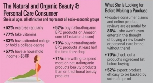 Beauty by the Numbers: A New Age of Naturals