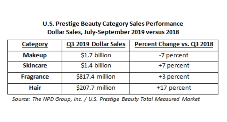 US Prestige Beauty Q3 Highlights
