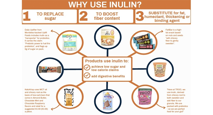 Use of Inulin on the Rise Despite Prebiotic Confusion