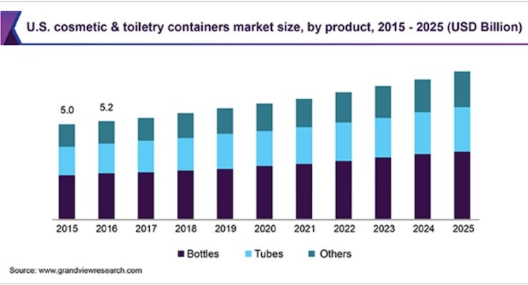Cosmetic & Toiletry Containers Market Size Worth $38.1 Billion by 2025
