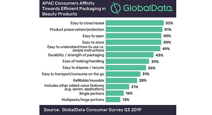 Asia-Pacific Beauty Consumers Opt for 'Efficient Packaging'