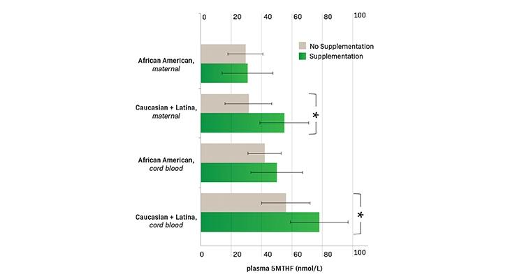 Maternal 5-MTHF Levels Predict Fetal Folate Status