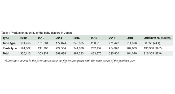 Baby Diaper Production Trends
