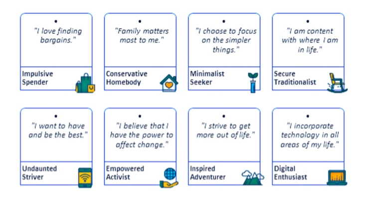 Euromonitor Identifies 10 Personality-Driven Consumer Types