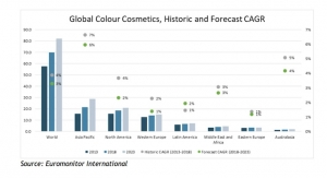 How to Win in an Evolving Color Cosmetics Market