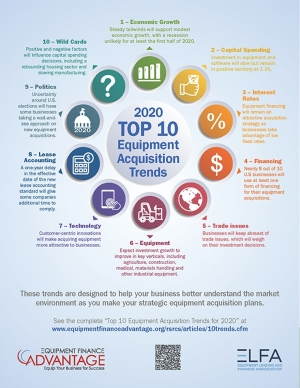 2020 Top 10 Equipment Acquisition Trends
