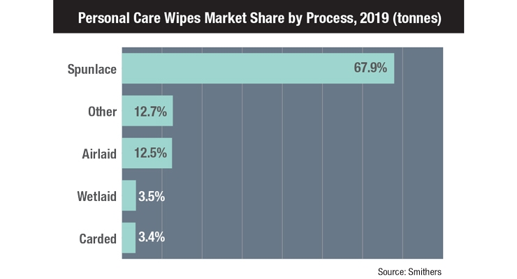 The Future of Personal Care Wipes in a Changing Retail Landscape