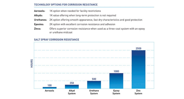 When Corrosion's A Threat, Coatings Protect