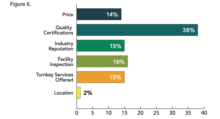 2020 Contract Manufacturing Survey