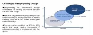 Designing Auto-Injectors for Multiple Drug Viscosities