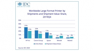 IDC: Worldwide Large Format Printer Market Delivers Mixed Results in 4Q 2019