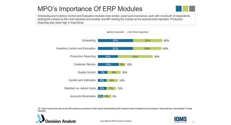 Realizing Production Efficiency Through ERP Solutions