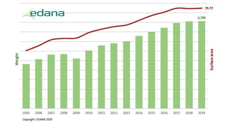 EDANA Releases 2019 Statistics